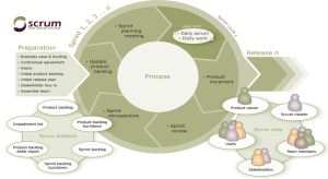 Basic Aspects Concerning Scrum Development