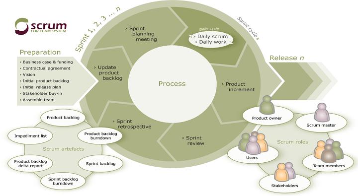 Basic Aspects Concerning Scrum Development