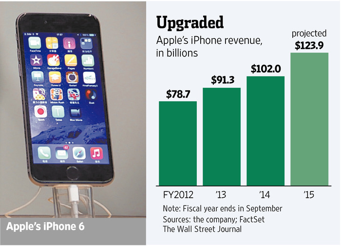 Apple's Slice of the Pie Increasing