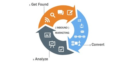 Should Law Firms Turn To Inbound Marketing?