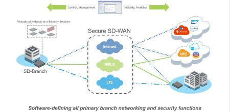 SD-Wan: Applications Using the Best Possible Network Routing