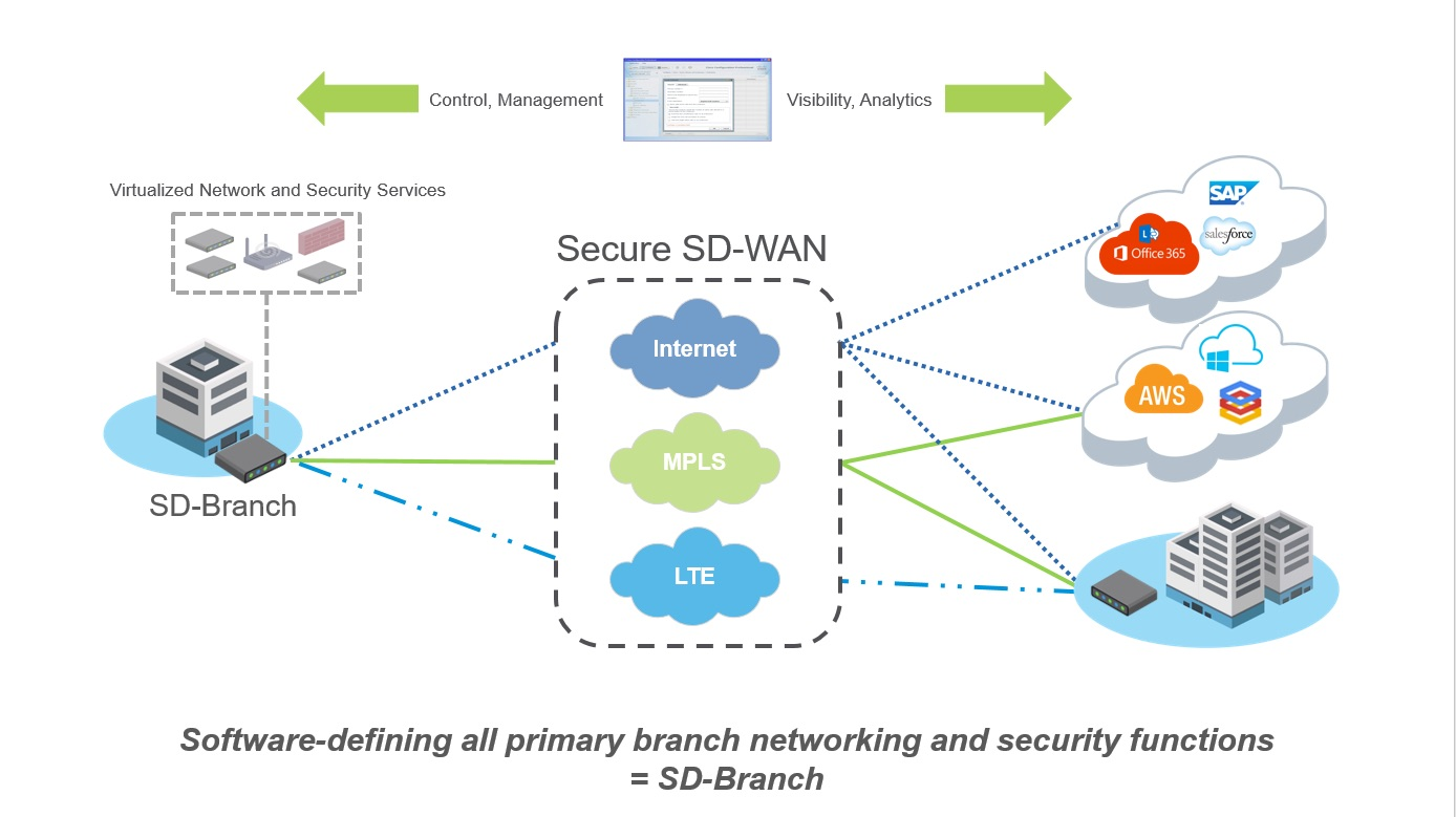 What Is SD WAN and Why Should You Use It?