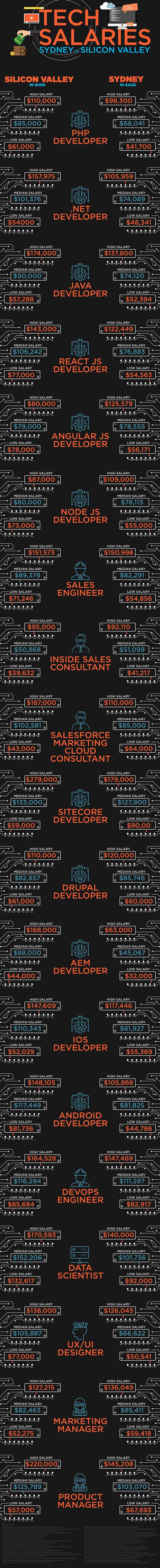 Tech Salaries in Sydney vs Silicon Valley.