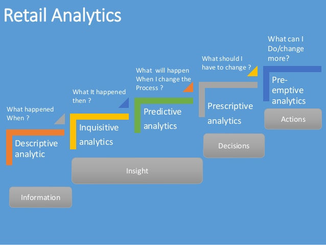 Here's How Predictive Analytics Is Shaping the Future of Retail Industry
