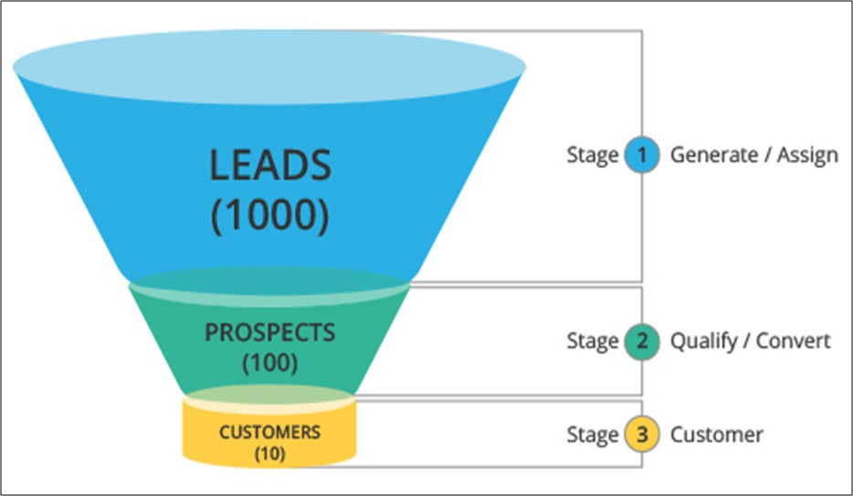 6 Proactive Ways to Connect More With Prospects & Get Leads